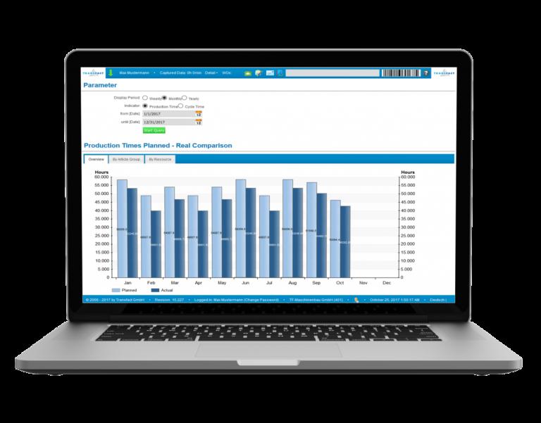 Transfact KPI 生产时间